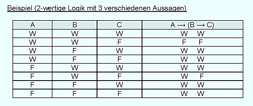 Mathematische Logik: 7. Wahrheitstafelmethode (Wittgenstein)