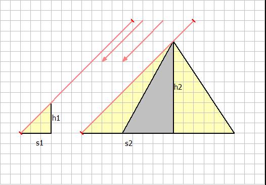 4. Höhenmessung der Pyramiden durch Thales