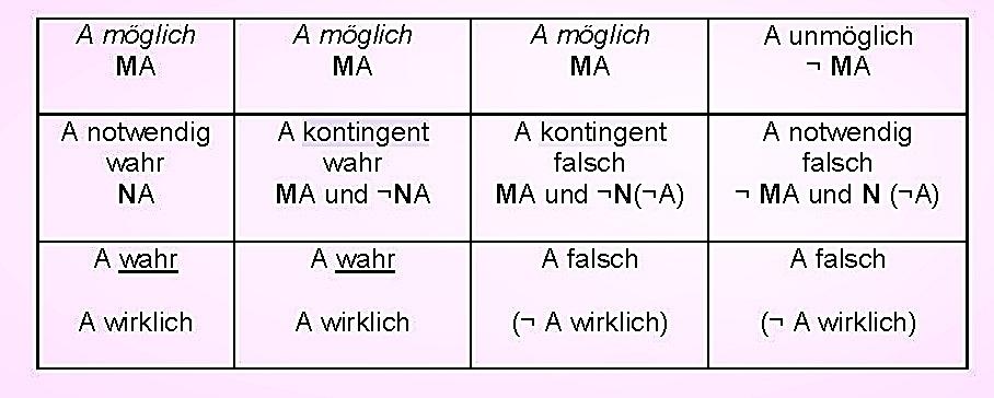 Philosophische Logik: 3. Diagramm der Modalitäten