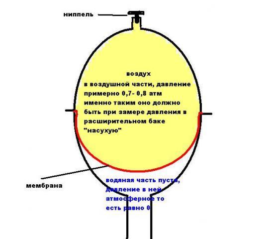 Повышение давления газа в баке