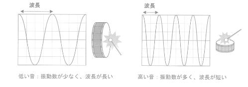 波長と音の高さの関係