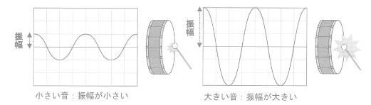 振幅と音の大きさの関係