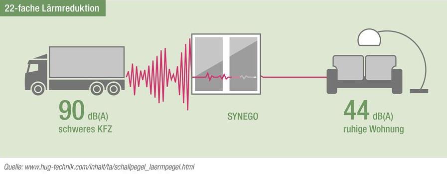 Lärmreduktion bei Fenster von RAHAU SYNEGO 80