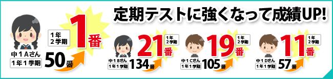 神明塾 中学生 定期テストに強くなって成績アップ 定期テストの点数を上げる