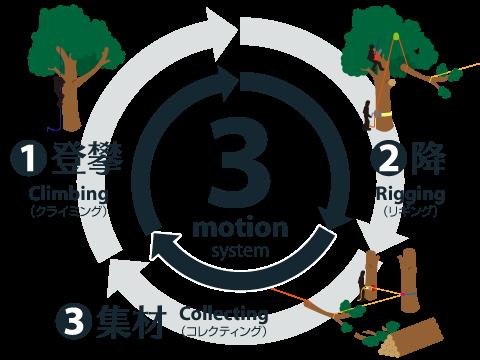ウッドタワー工法の3モーションシステム【概念図】
