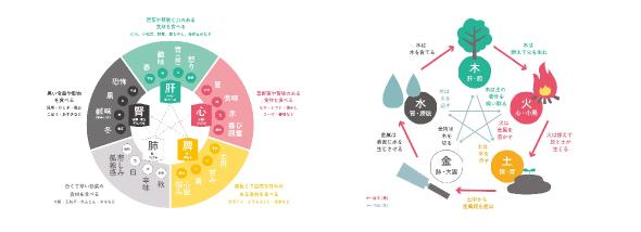 ※イメージ図(東洋医学・五行講座)