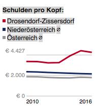 Die Schulden von Drosendorf-Zissersdorf (Stand 2016)