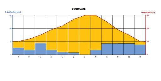 Données climatiques de Ouarzazate