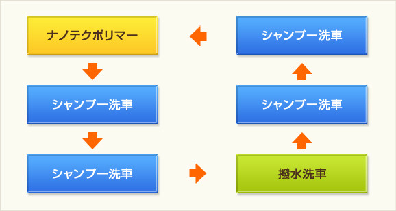 ナノテクポリマー→シャンプー洗車→シャンプー洗車→撥水洗車→シャンプー洗車→シャンプー洗車