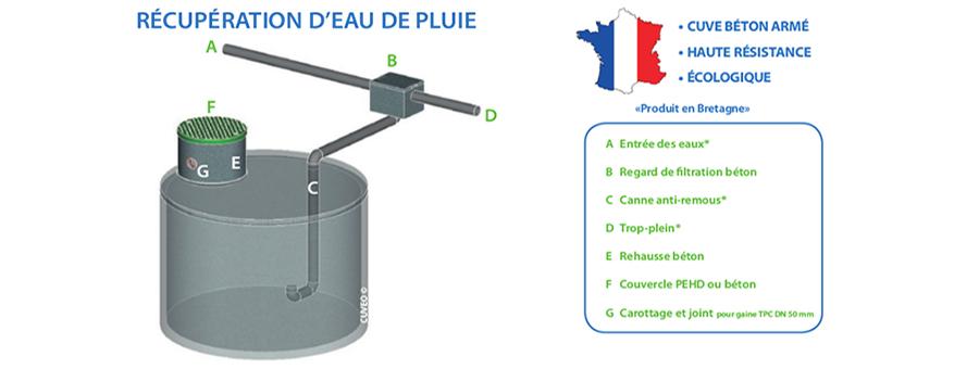 cuve béton de récupération d'eau de pluie
