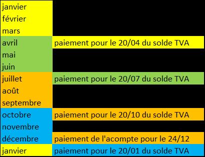 chronologie paiements TVA