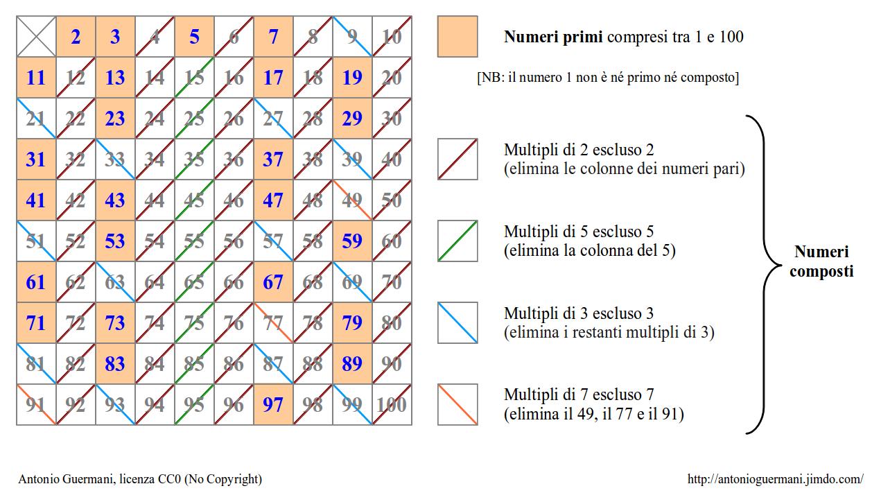 Aritmetica matematica scienze di antonio guermani - Tavola dei fattori primi ...