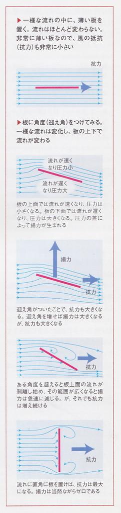 図1 「揚力」発生のメカニズム