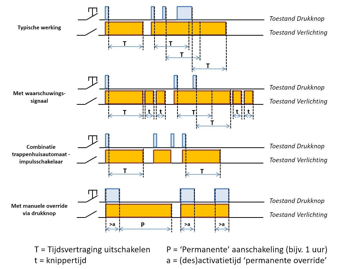 Principe-werkingsschema's van een trappenhuisautomaten via pulsdrukknopcombinatie