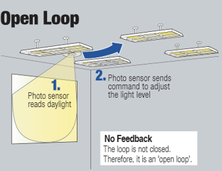Principe open loop daglichtregelsysteem