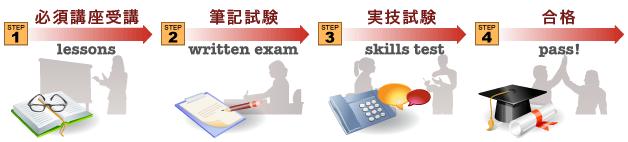 必須講座受講→筆記試験→実技試験→合格