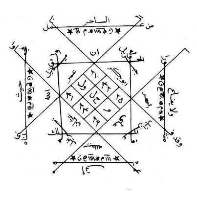 Exemple de talisman arabe
