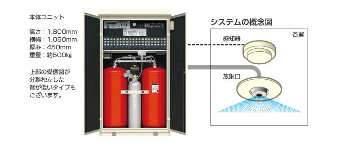 パッケージ型自動消火設備のシステム概念図