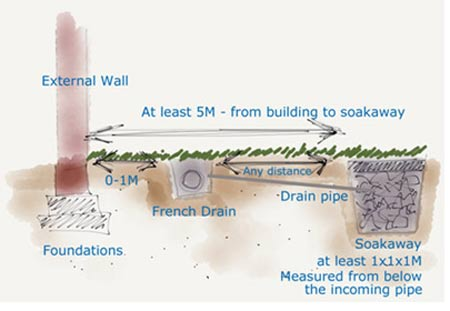 How To Build A Soakaway For Garden Drainage Flowerpotman Landscape