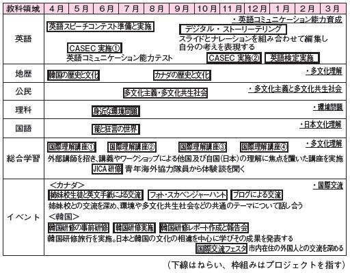 <図表> ESD カレンダー(1年生国際理解コース、概要)