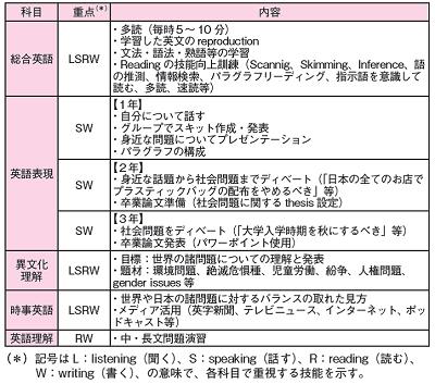 <図表>外国語科の英語科目と内容