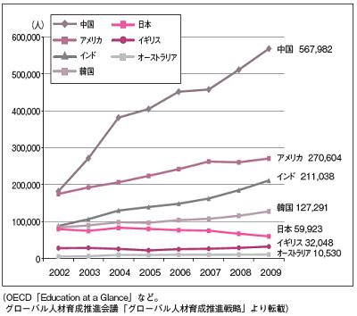 <図表2>国別 学生の海外派遣者数の推移