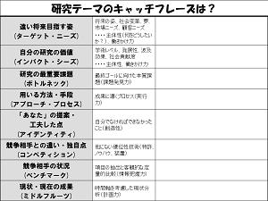 その研究を行う意義を捉えていくための観点がおさえられた「テーマアセスメントシート」(大阪大学が独自作成) 図版提供 大阪大学大学院工学研究科