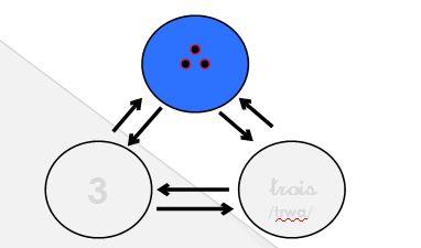 schéma du code analogique