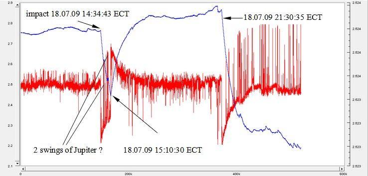 Jupiter Impact Anomalie Erdachsverschiebung
