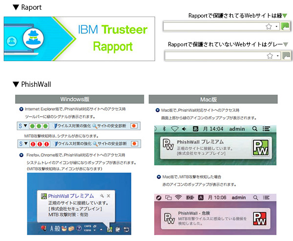 RapportやPhishWallの表示画面