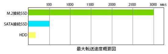 各記憶装置の転送速度の比較