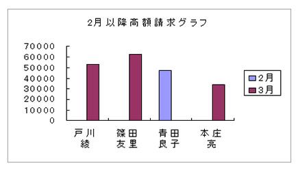 Accessのグラフ日本語表示