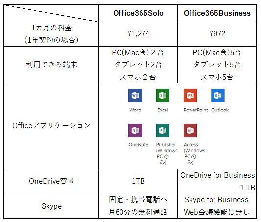 Office365SoloとOffice365Businessの違い一覧表