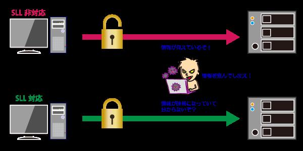 SSL対応と非対応の違い