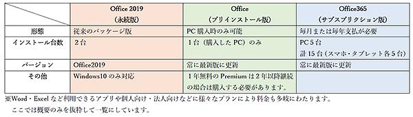 Office2016(永続版)とプレインストール版・サブスクリプション版(Office365)