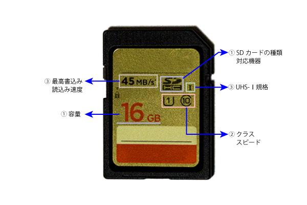 SDメモリーカードとmicroSDメモリカードの各種解説