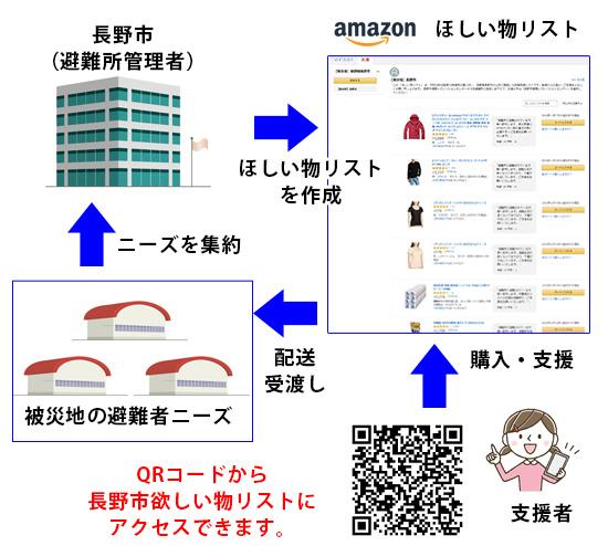 災害支援Amazonほしい物リストの仕組み