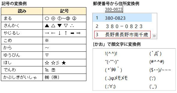 記号・顔文字・郵便番号の変換例