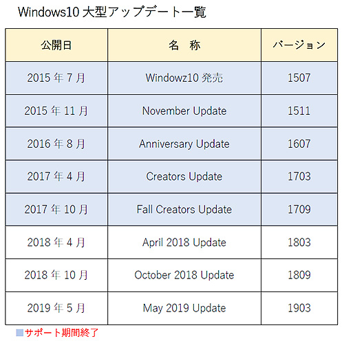 Windows10大型アップデート一覧