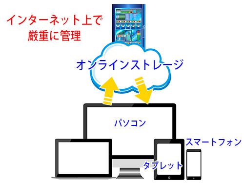 オンラインストレージとの概念図