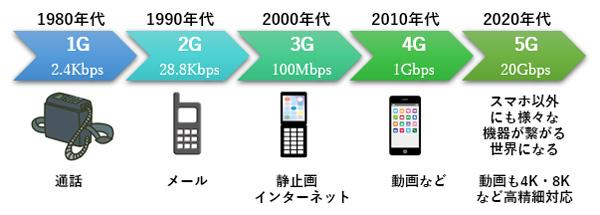 1Gから5Gまでの移動通信システムの変遷