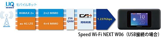 UQモバイルネット(Speed Wi-Fi NEXT W06)超高速Wifiルーター
