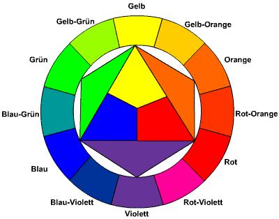 Quelle:http://www.deinemein.de/farbgestaltung/farbenkreis.html [19.2.2018]