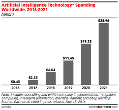 Tendance marketing digital IA intelligence artificielle