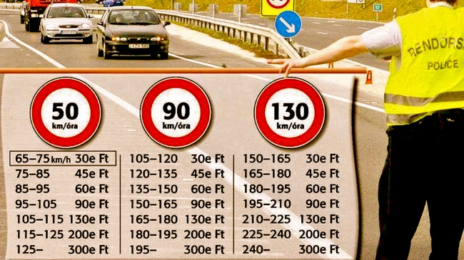 Штрафы за нарушение скоростного режима