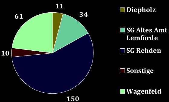 Mitgliederstatistik nach Wohnorten