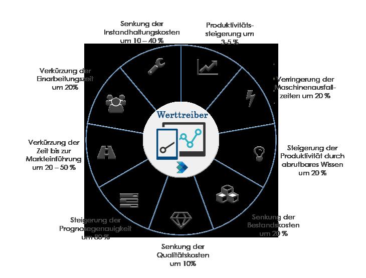 Werttreiber - Vorteile der Digitalisierung (Industrie 4.0)