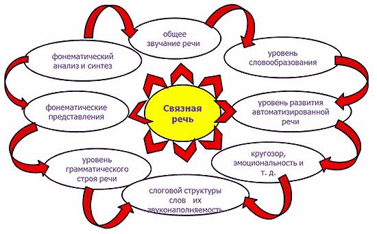 логопедическая программа по развитию связной речи