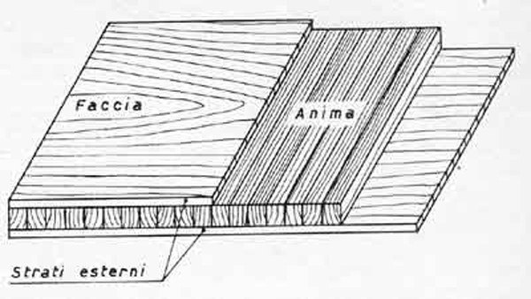 Paniforte: struttura