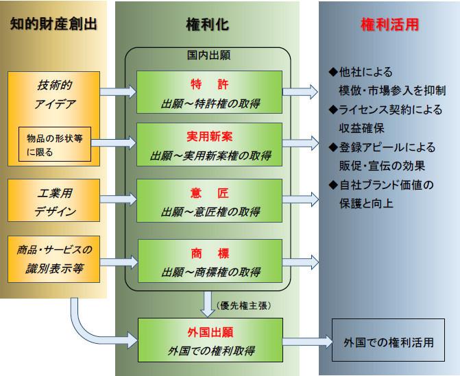 知的財産権制度の概略